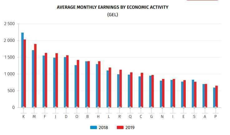Which Sectors Generated the Highest Monthly Earnings in 2019?