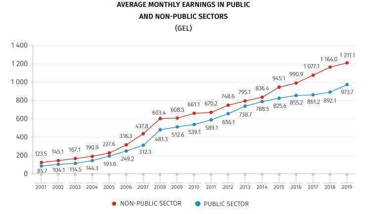 Public vs. Private: Which Sectors Showed the Highest Growth of Monthly Earnings in 2019?