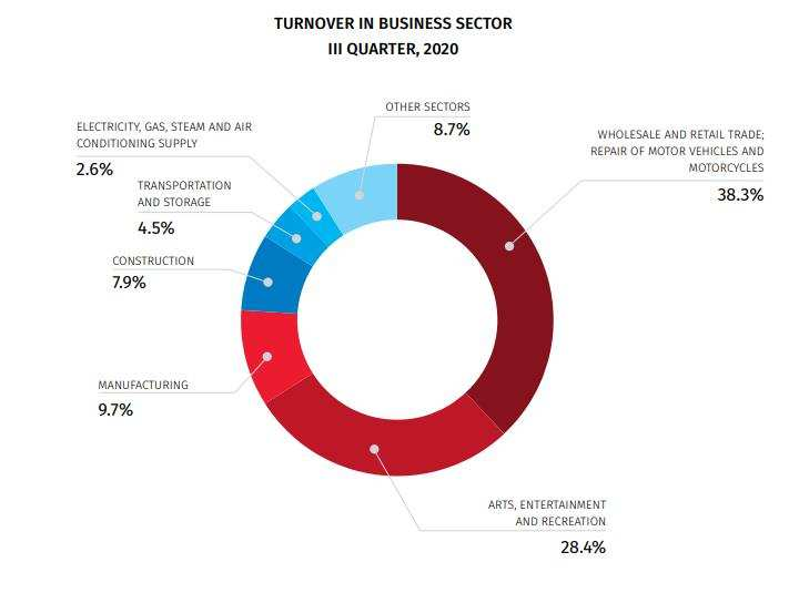 Sectors That Have Lowest and Highest Shares in the Total Turnover of Business