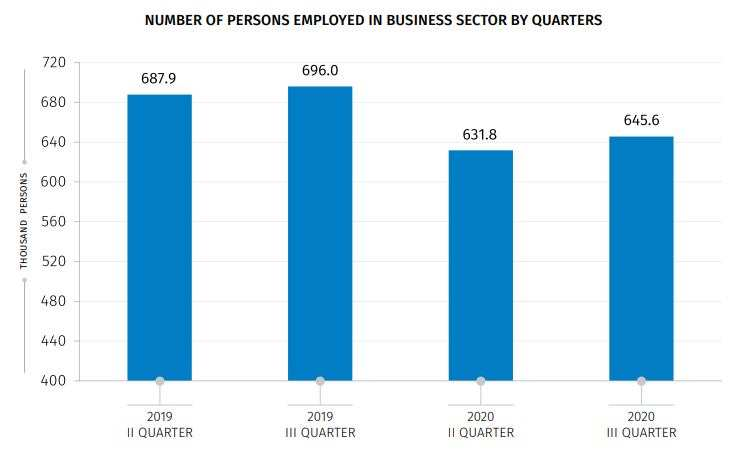 What Happened to the Employment and Salaries in the Business Sector?