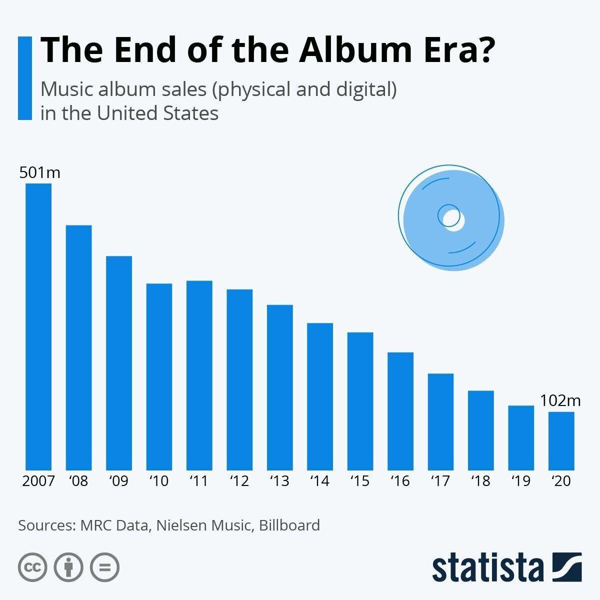 The End of the Album Era?