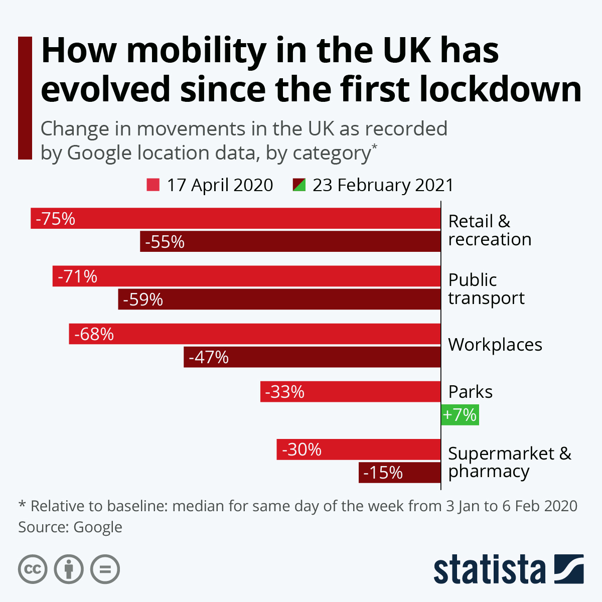 How movement in the UK has evolved under lockdown