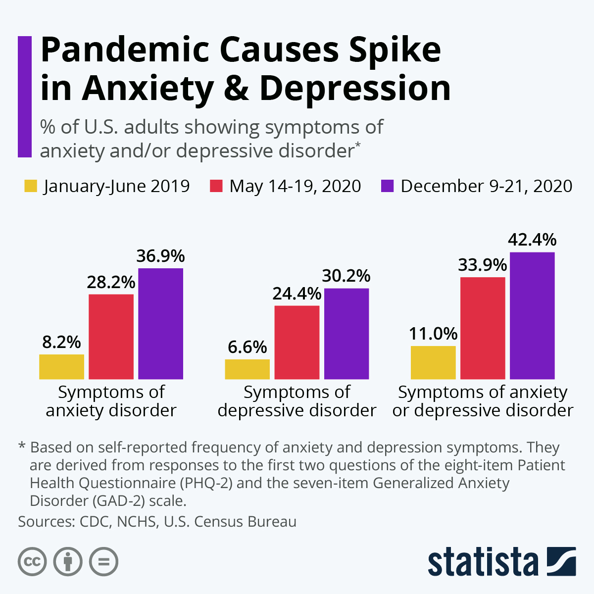 Pandemic Causes Spike in Anxiety & Depression