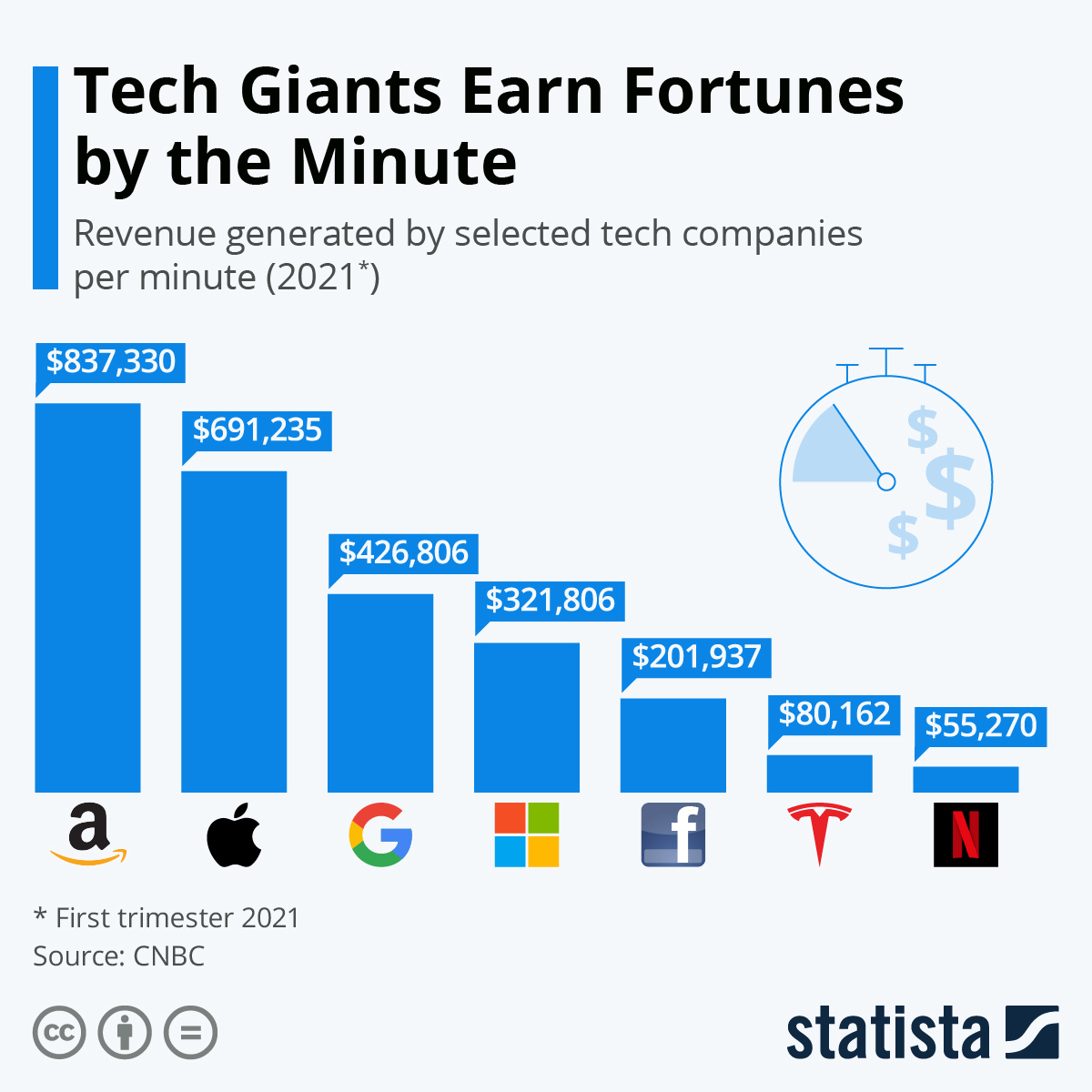 Tech Giants Earn Fortunes by the Minute