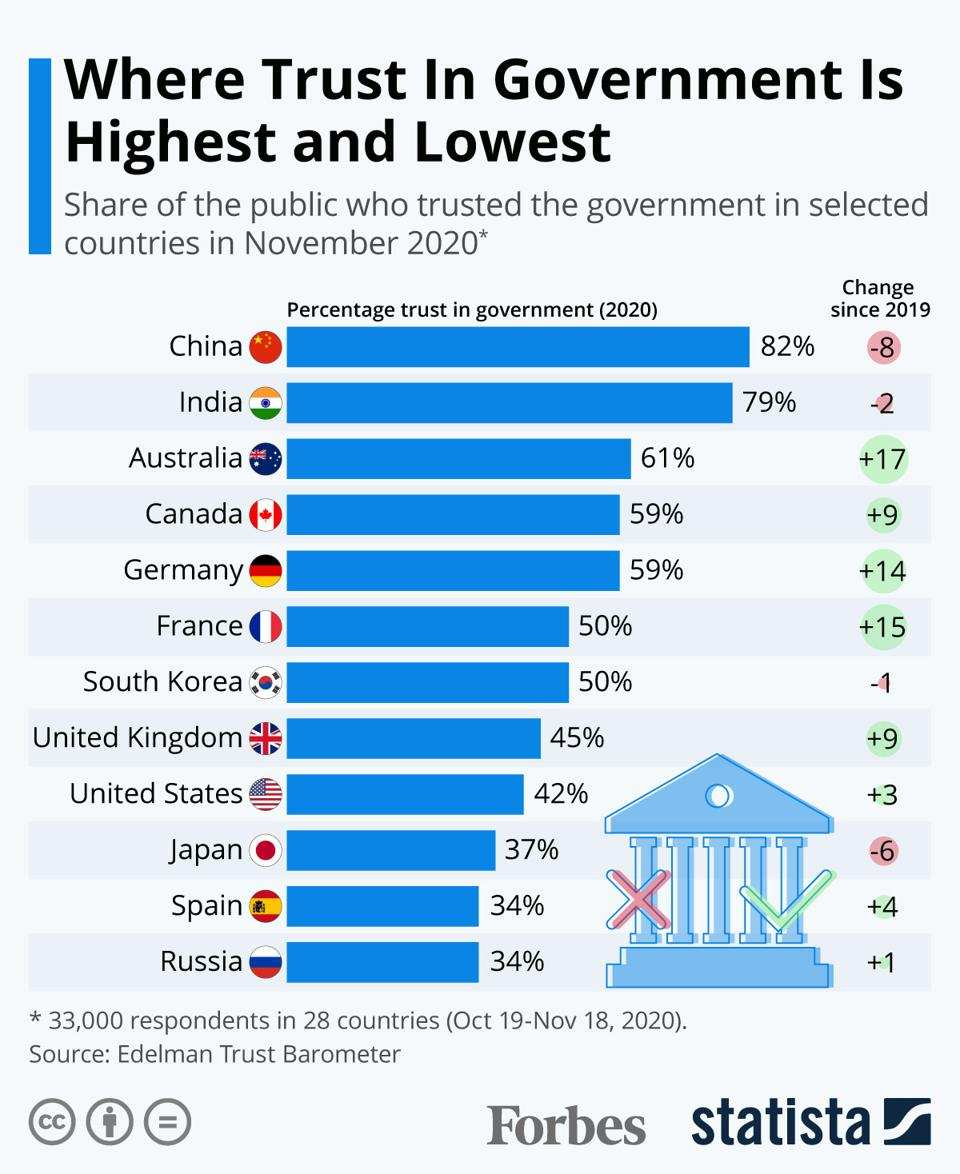 Where Trust In Government Is Highest And Lowest