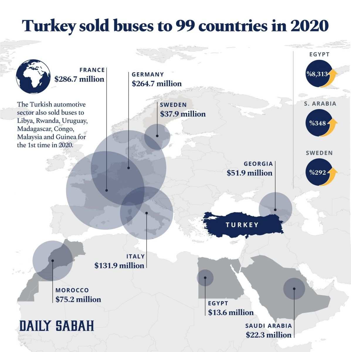Turkey Sold Buses to 99 Countries in 2020