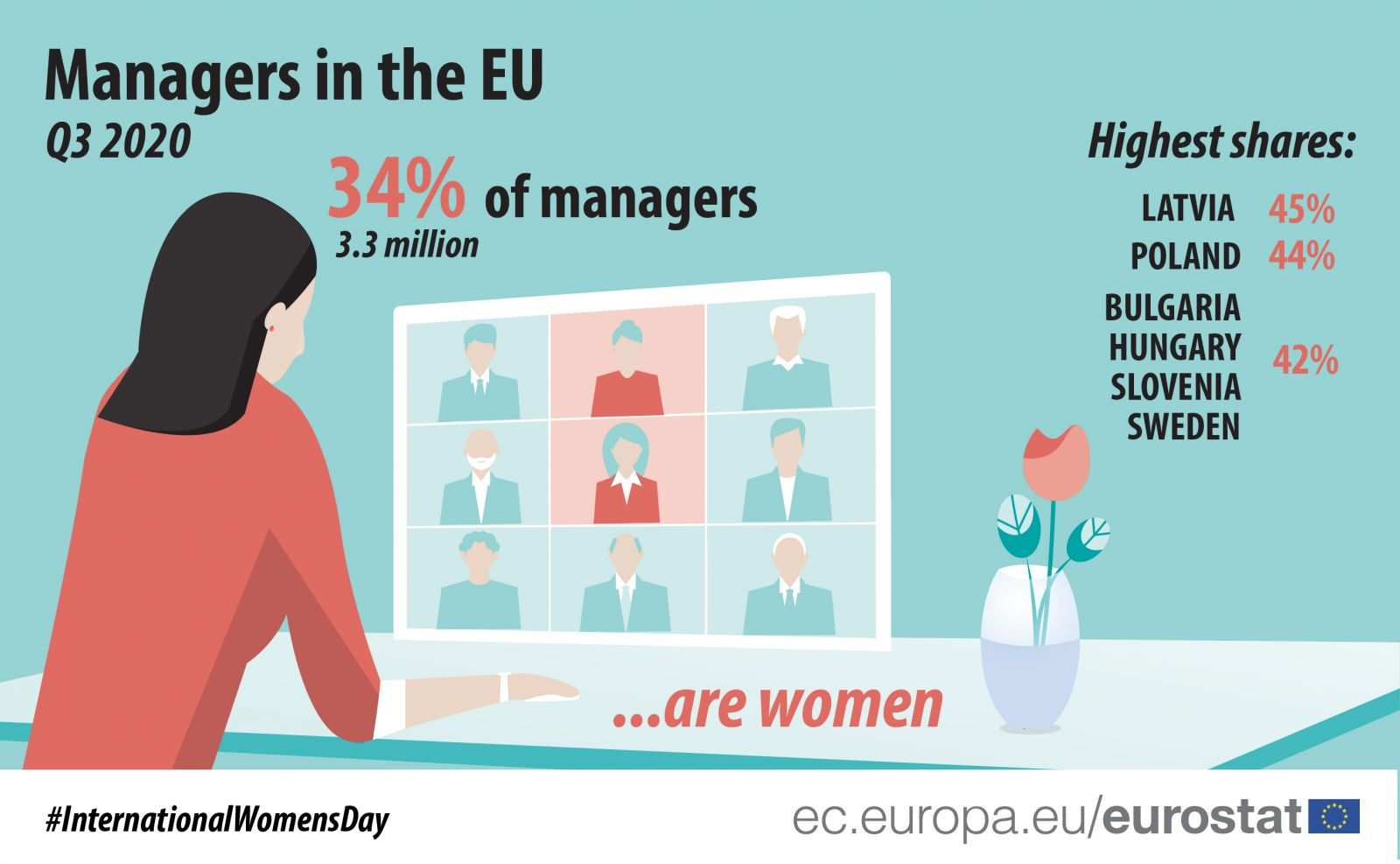 Eurostat: Women remain outnumbered in management