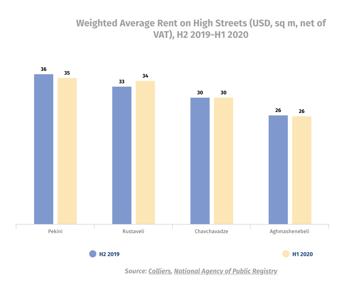 What Happened to Rental and Vacancy Rates on Main High Streets in Georgia? – Colliers International