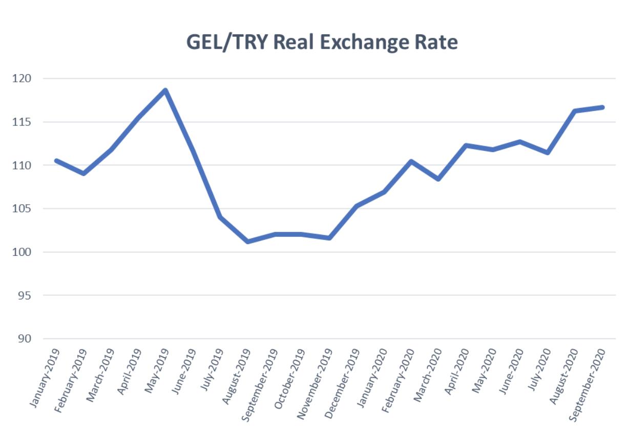 Impact of Turkish Lira Depreciation on Georgian Economy