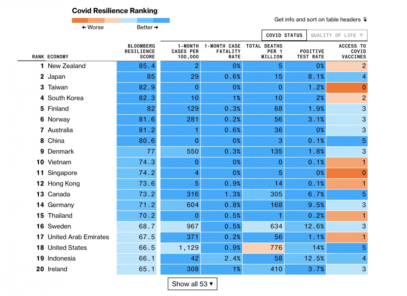Bloomberg: Best & Worst Places to Be in the Coronavirus Era