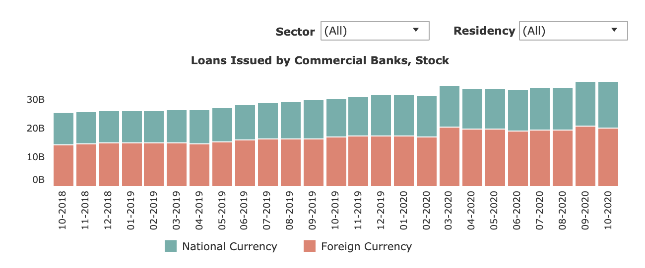 NBG: Current Condition of Commercial Banks Loan Portfolio