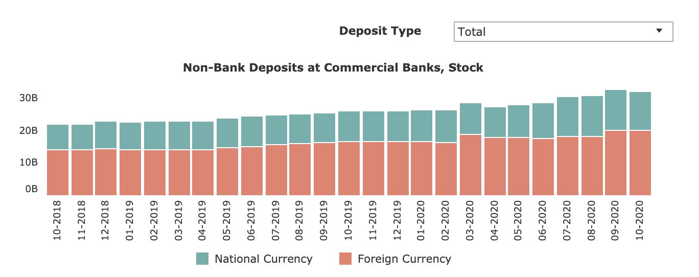 NBG: Current Tendencies of Bank Deposits