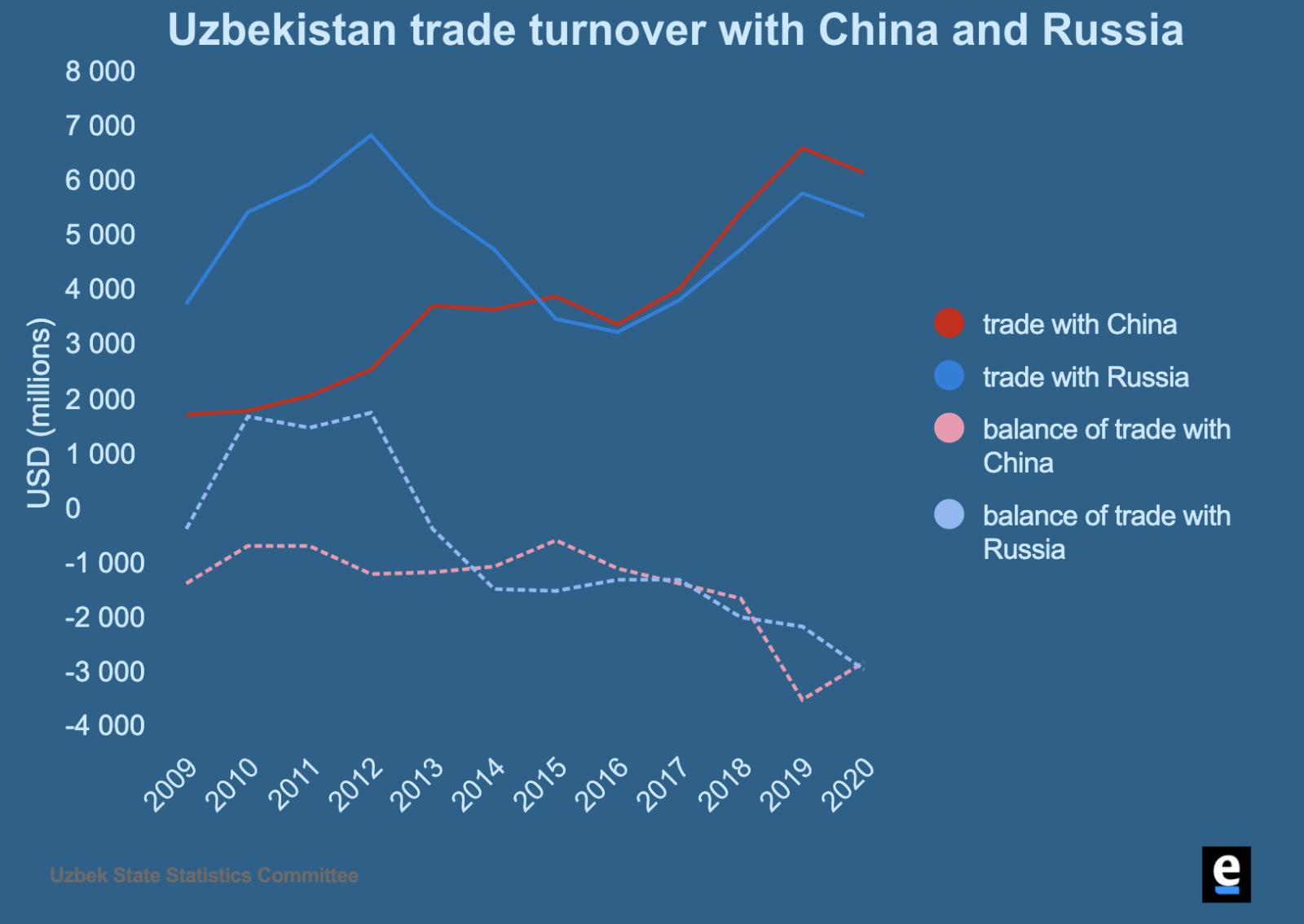 Despite Drop, China Maintains Edge as Uzbekistan's Top Trade Partner