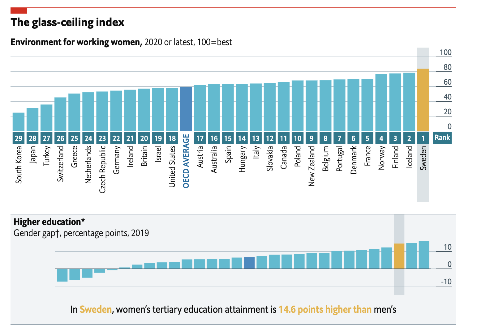 The Economist: Is the lot of female executives improving?
