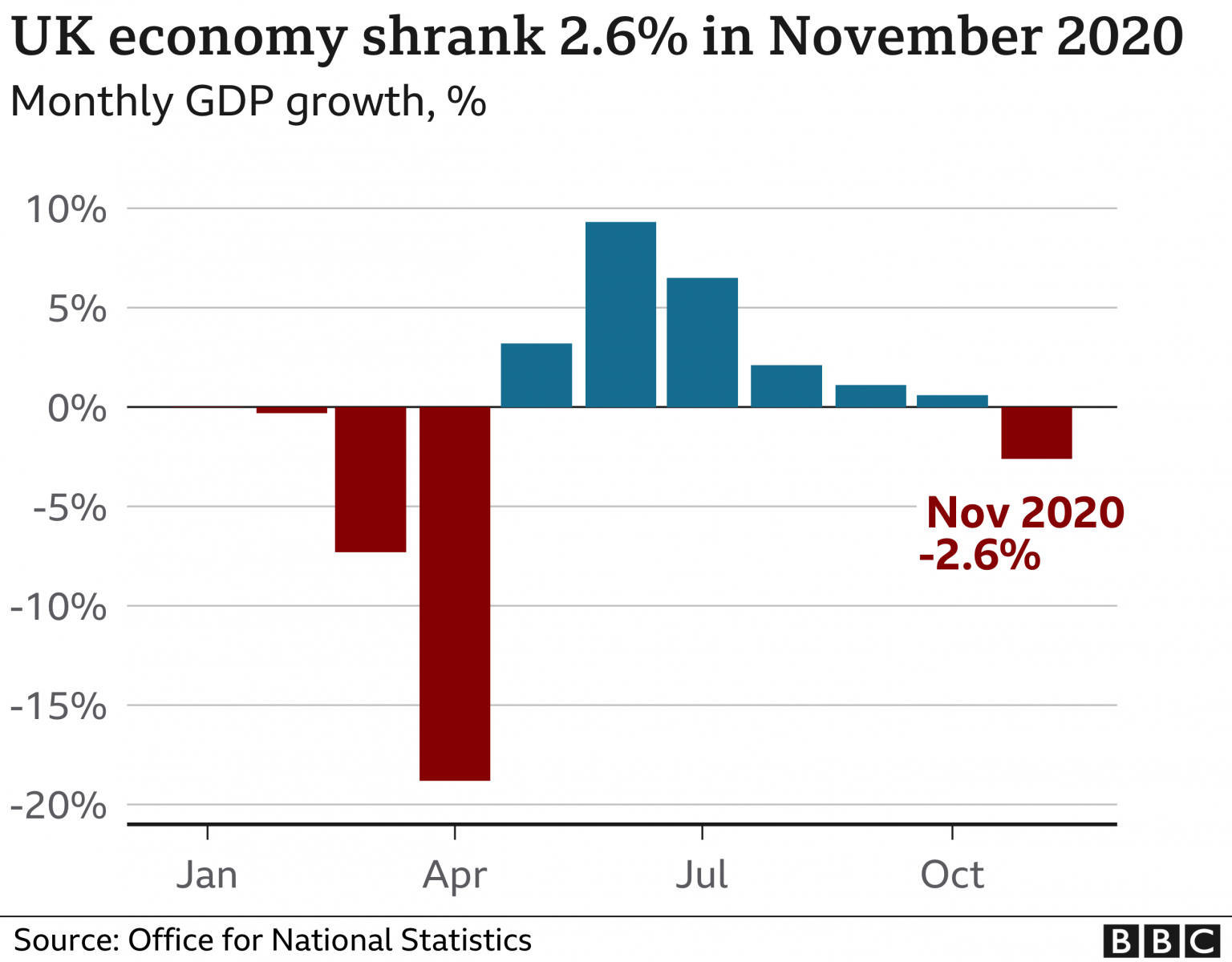 UK Economy Shrank by 2.6% in November as Services Suffered