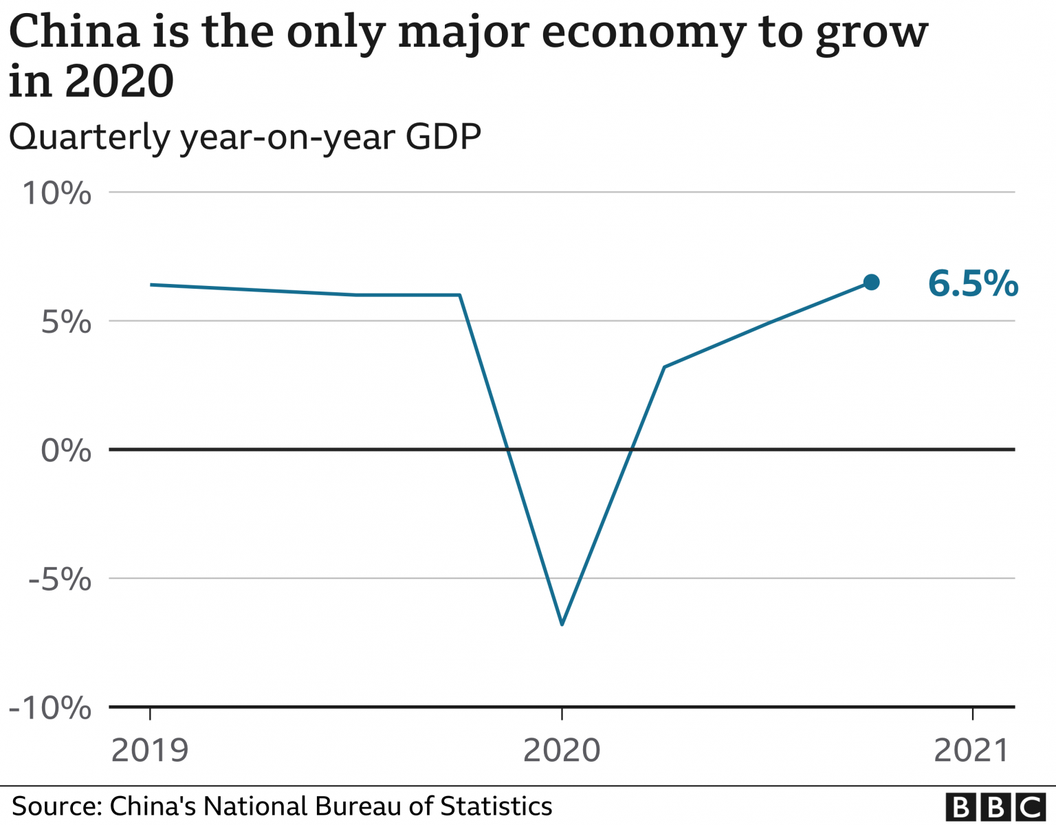 Covid-19: China's Economy Picks Up, Bucking Global Trend