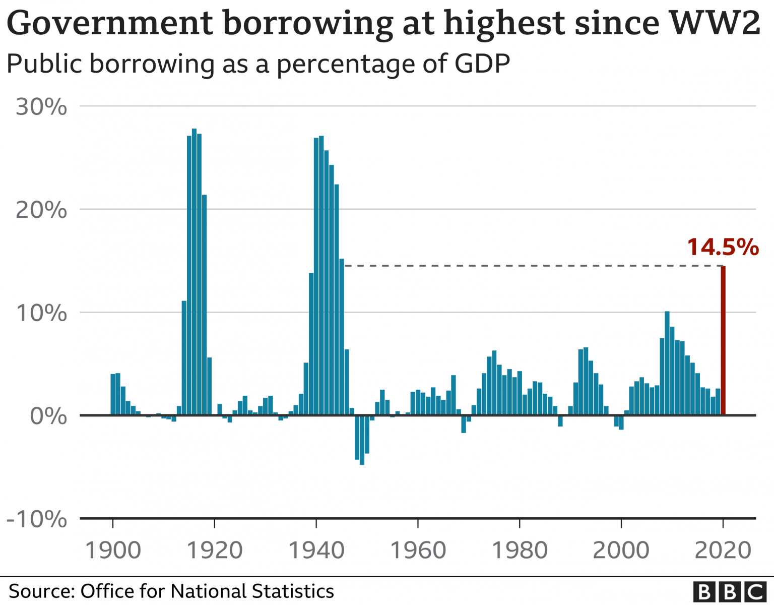Covid costs push UK government borrowing to highest since WW2