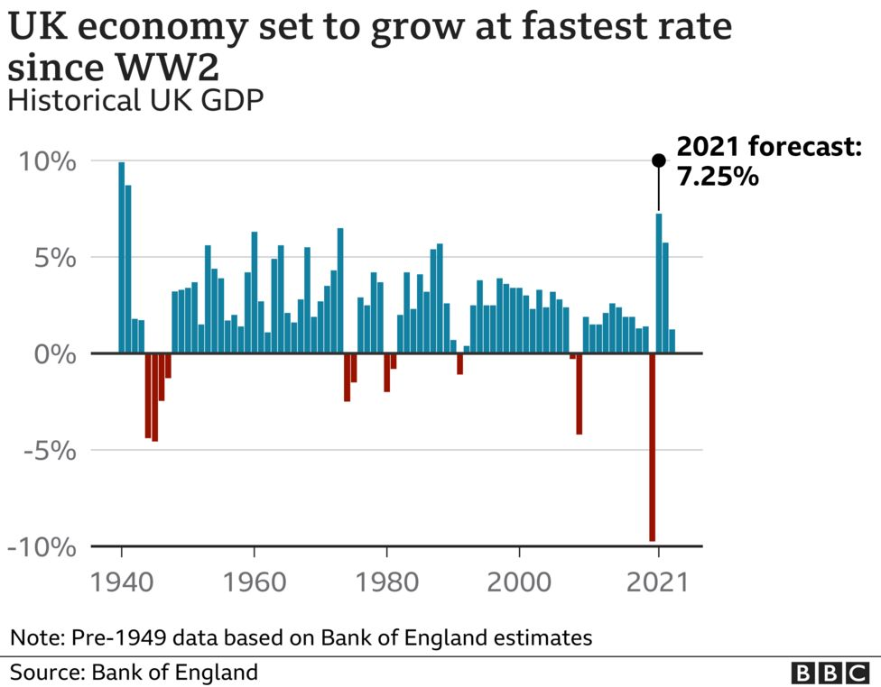UK economy set to grow at fastest rate in more than 70 years
