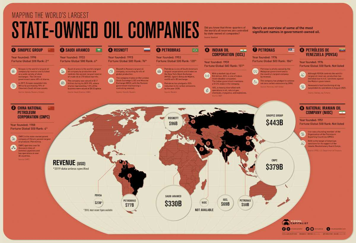 The World's Largest State-Owned Oil Companies