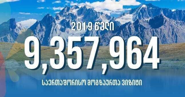 2019 წელს საქართველოში 9,357,964 საერთაშორისო მოგზაურის ვიზიტი შედგა - ზრდა 7.8%-ია
