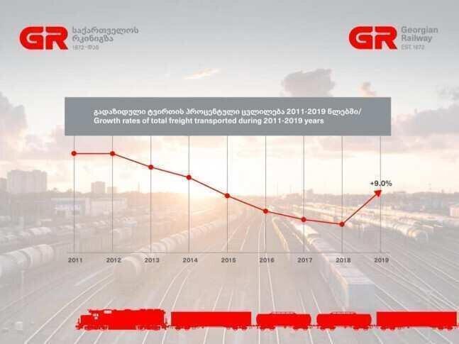 2019 წელს საქართველოს რკინიგზის ტვირთბრუნვა 9%-ით გაიზარდა