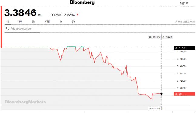 Bloomberg-ის სავაჭრო სისტემაში 1 დოლარი ამ დროისთვის 3.38 ლარი ღირს
