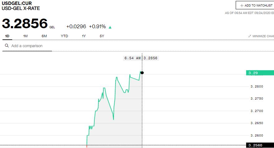 Bloomberg-ის სისტემაში ერთი დოლარი 3.28 ლარი ღირს