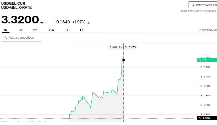 Bloomberg-ის სისტემაში ერთი დოლარი 3.32 ლარი ღირს
