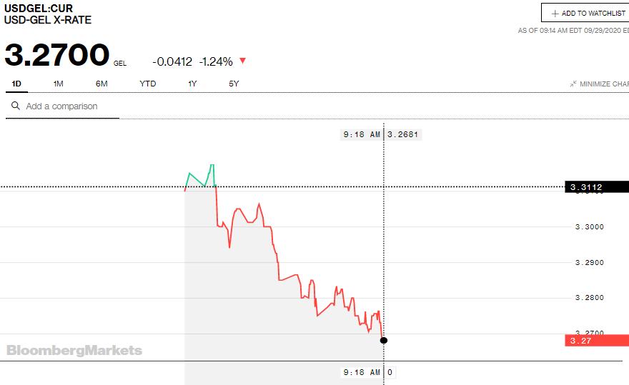 Bloomberg-ის სავაჭრო სისტემაში1 დოლარი 3.27 ლარი ღირს