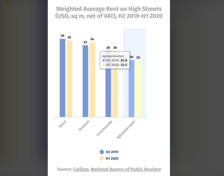 Rental rates down on main high streets - Colliers
