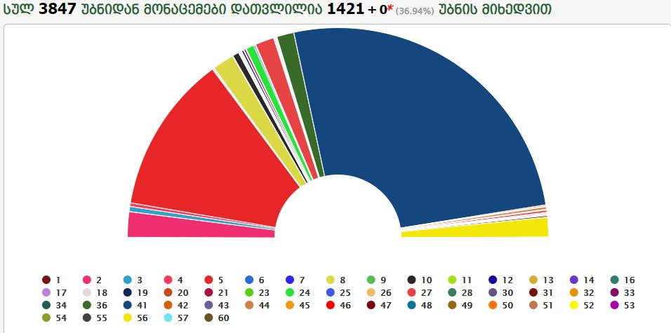 """ცესკო: ოქმების 37%-ით  """"ოცნებას"""" 51.68% აქვს; ენმ-ს 24.31%; ევროპულ საქართველოს 3.93%"""