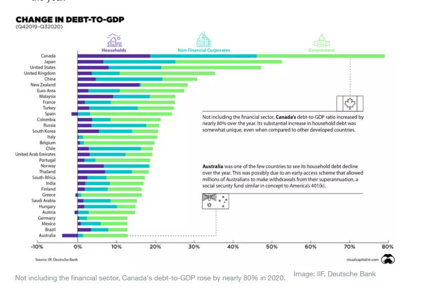 This chart shows how debt-to-GDP is rising around the world