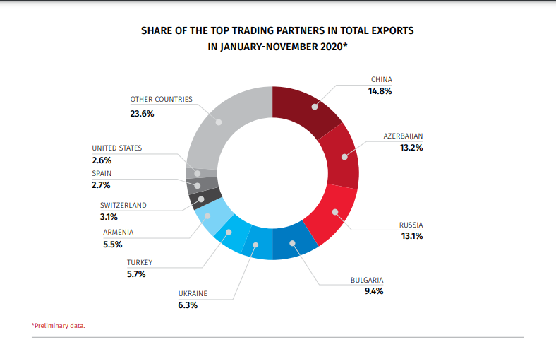 Who are the top trading partners by exports for Georgia?