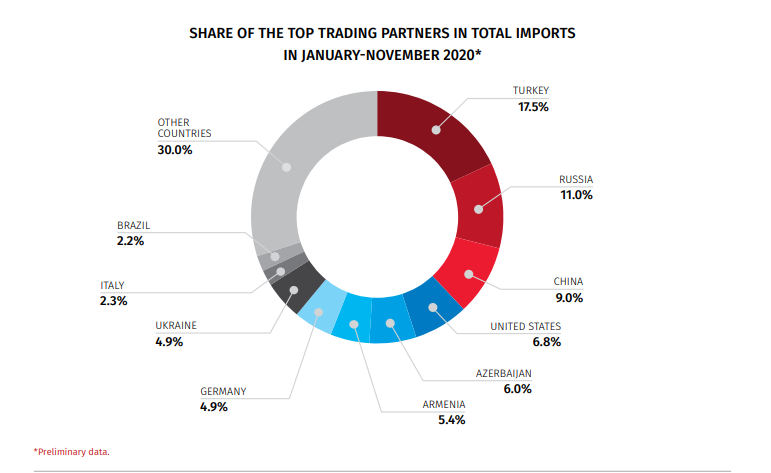 Who are the top trading partners by imports for Georgia?