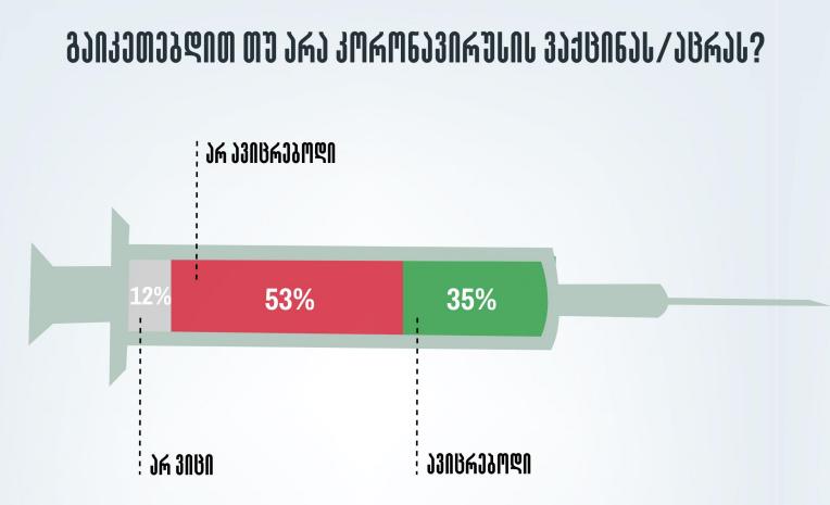 გამოკითხულთა უმრავლესობა აცრაზე უარს აცხადებს  - NDI-ის  გამოკითხვა