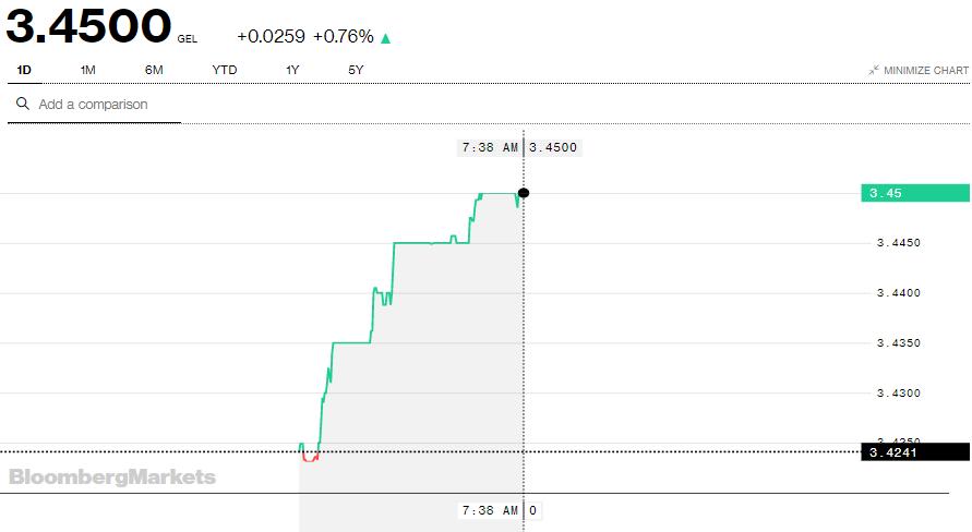 Bloomberg-ის სისტემაში 1 დოლარის ღირებულება 3.45 ლარი გახდა