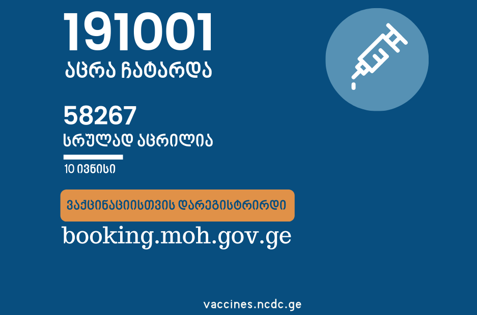 58 267 Persons Took 2 Doses of COVID-Jab – Stopcov.ge