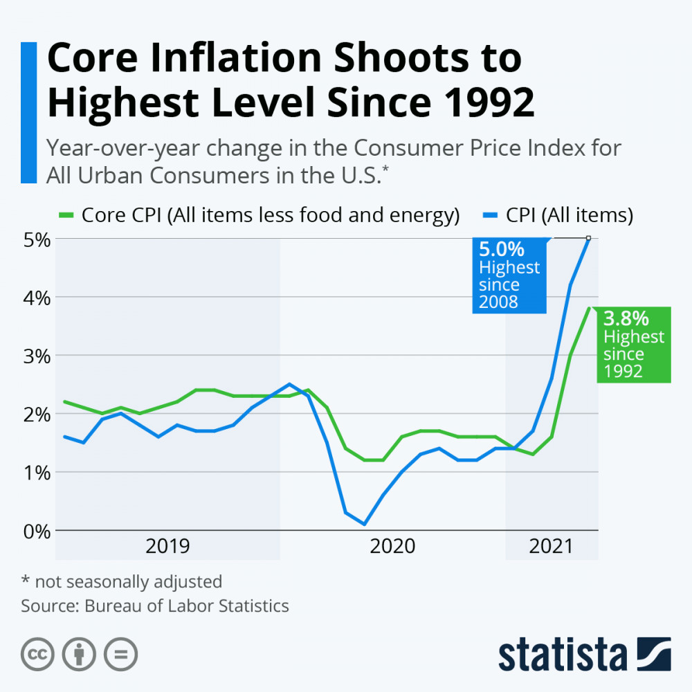 Core Inflation Shoots to Highest Level Since 1992