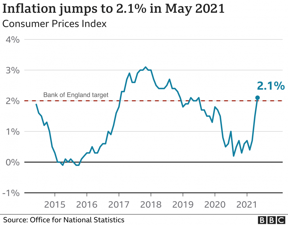 UK Inflation at Two-Year High