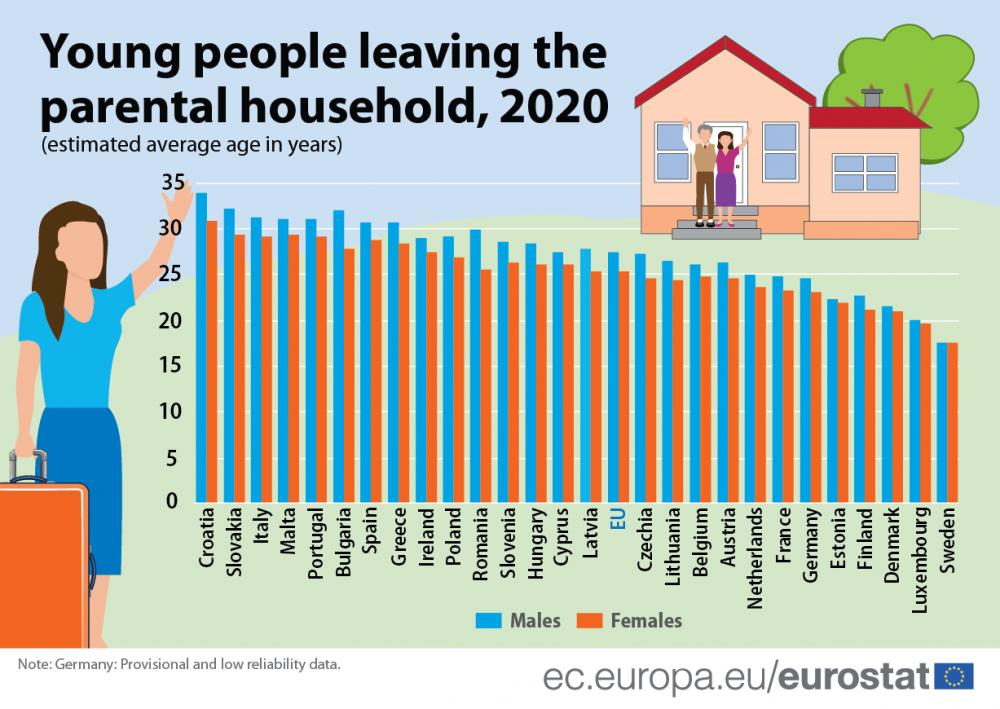 Men in the EU Stay Longer than Women at the Parental Home