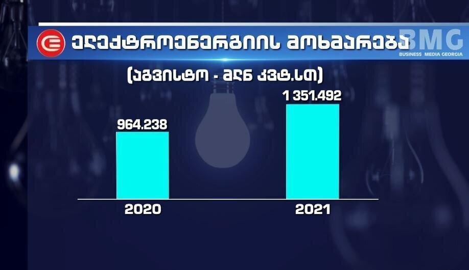 აგვისტოში, წლიურად, ელექტროენერგიის მოხმარება 40.1%-ით გაიზარდა